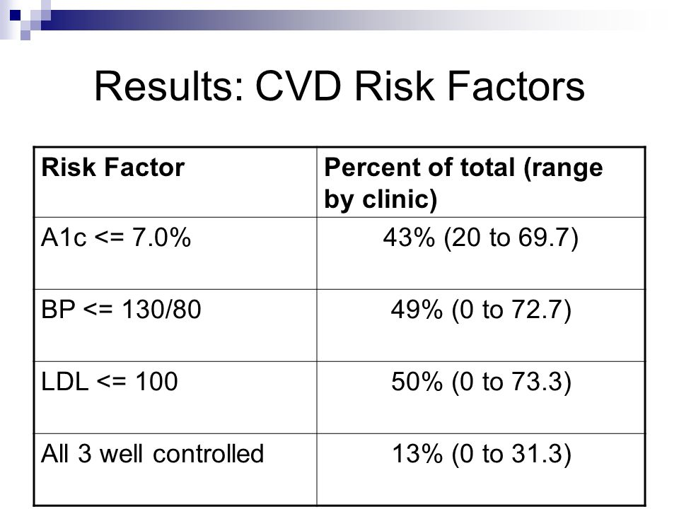 Results: CVD Risk Factors Risk FactorPercent of total (range by clinic) A1c <= 7.0%43% (20 to 69.7) BP <= 130/8049% (0 to 72.7) LDL <= 10050% (0 to 73