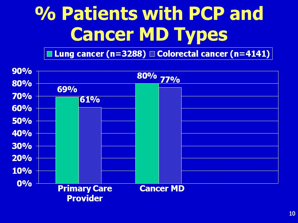 10 % Patients with PCP and Cancer MD Types Primary Care Provider Cancer MD