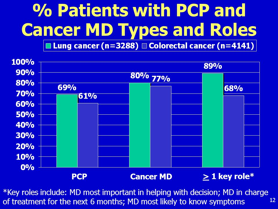 12 % Patients with PCP and Cancer MD Types and Roles PCP > 1 key role* Cancer MD *Key roles include: MD most important in helping with decision; MD in charge of treatment for the next 6 months; MD most likely to know symptoms