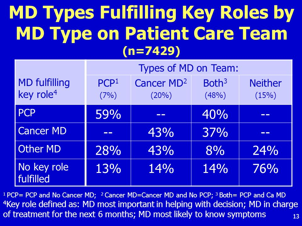 13 MD Types Fulfilling Key Roles by MD Type on Patient Care Team (n=7429) MD fulfilling key role 4 Types of MD on Team: PCP 1 (7%) Cancer MD 2 (20%) Both 3 (48%) Neither (15%) PCP 59%--40%-- Cancer MD --43%37%-- Other MD 28%43%8%24% No key role fulfilled 13%14% 76% 1 PCP= PCP and No Cancer MD; 2 Cancer MD=Cancer MD and No PCP; 3 Both= PCP and Ca MD 4 Key role defined as: MD most important in helping with decision; MD in charge of treatment for the next 6 months; MD most likely to know symptoms