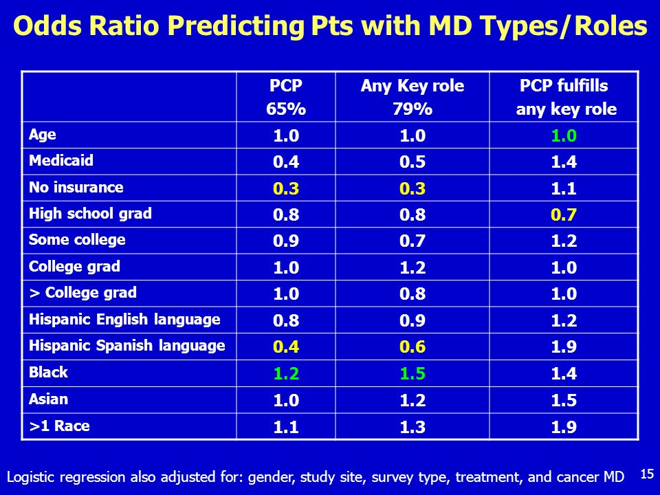 15 Odds Ratio Predicting Pts with MD Types/Roles PCP 65% Any Key role 79% PCP fulfills any key role Age 1.0 Medicaid 0.40.51.4 No insurance 0.3 1.1 Hi