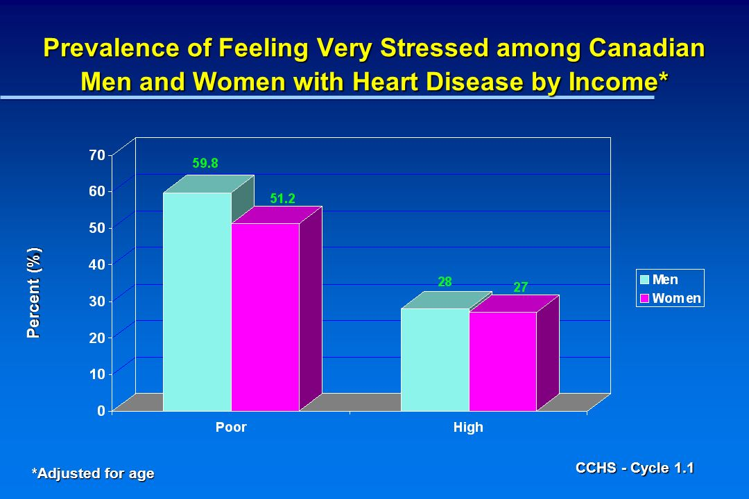 Prevalence of Feeling Very Stressed among Canadian Men and Women with Heart Disease by Income* Percent (%) *Adjusted for age CCHS - Cycle 1.1