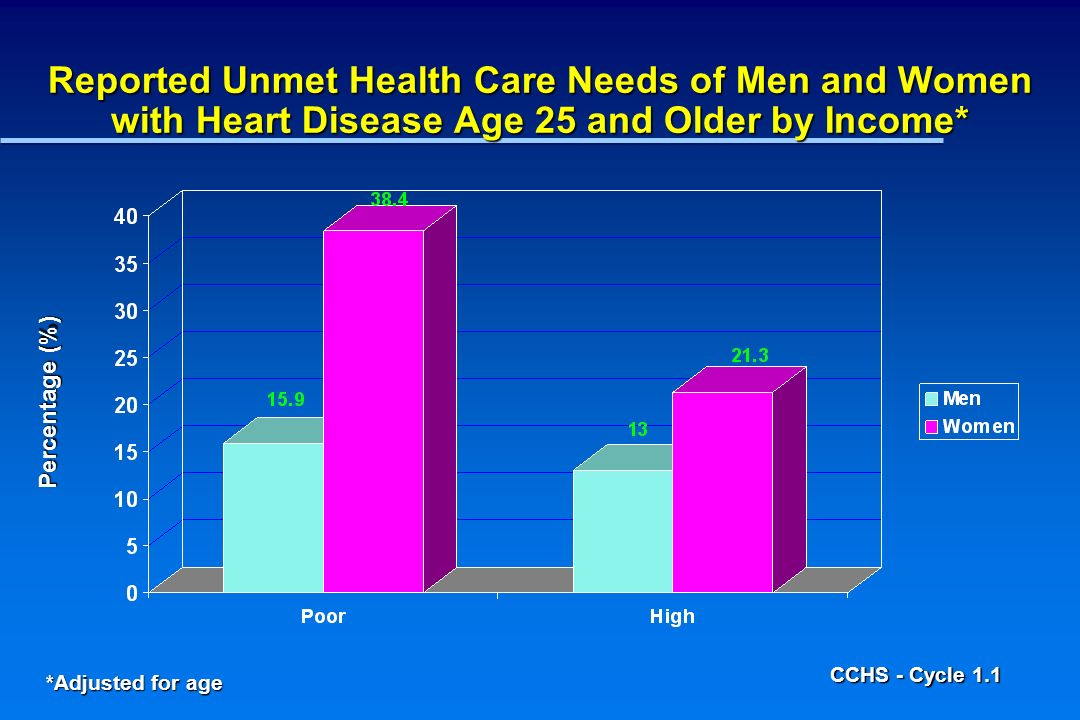 Reported Unmet Health Care Needs of Men and Women with Heart Disease Age 25 and Older by Income* Percentage (%) *Adjusted for age CCHS - Cycle 1.1