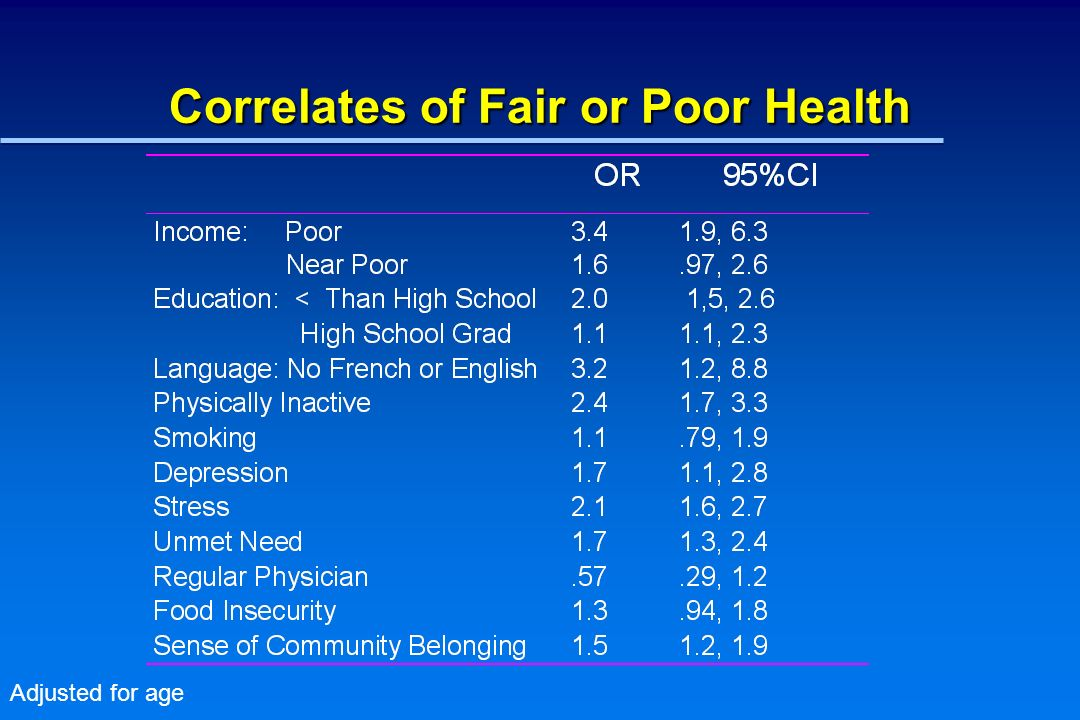 Correlates of Fair or Poor Health Adjusted for age