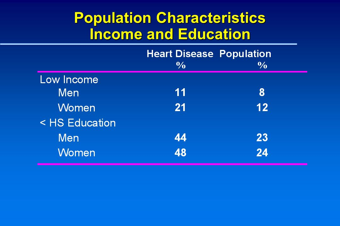 Fair or Poor Health among Canadian Men and Women by Income* Percent (%) *Adjusted for age CCHS - Cycle 1.1