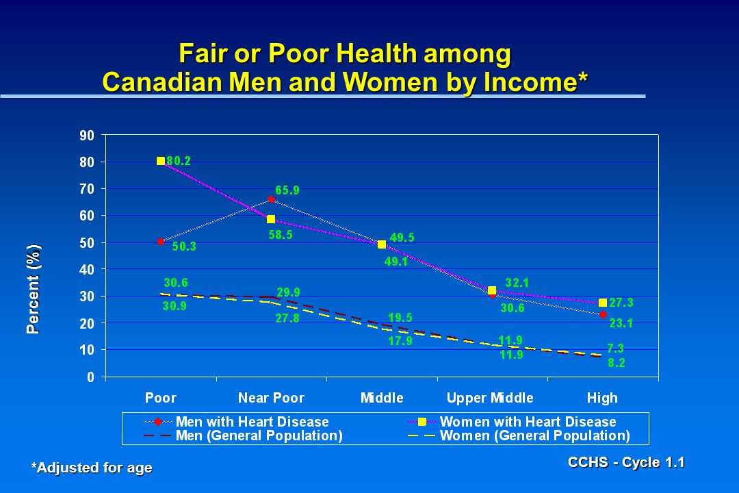 Prevalence of Poor Health (HUI 0.80) among Canadian Men and Women with Heart Disease by Income* *Adjusted for age CCHS - Cycle 1.1 Percent (%)