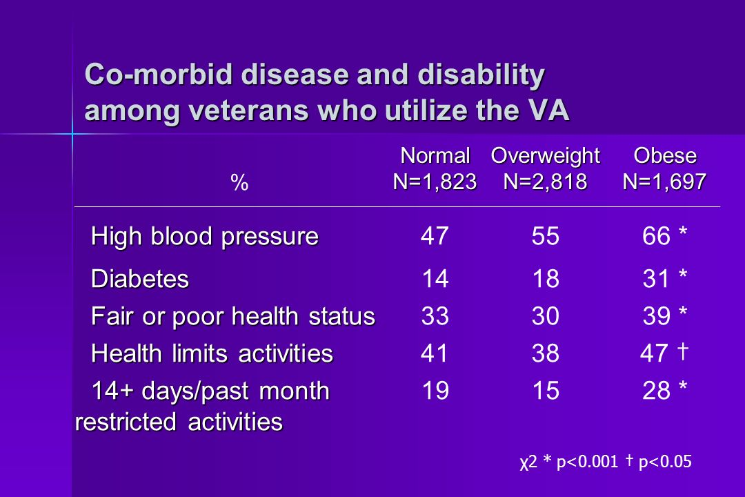 Co-morbid disease and disability among veterans who utilize the VA %NormalN=1,823OverweightN=2,818ObeseN=1,697 High blood pressure Diabetes Fair or poor health status Health limits activities 14+ days/past month restricted activities 47 14 33 41 19 55 18 30 38 15 66 * 31 * 39 * 47 28 * χ2 * p<0.001 p<0.05