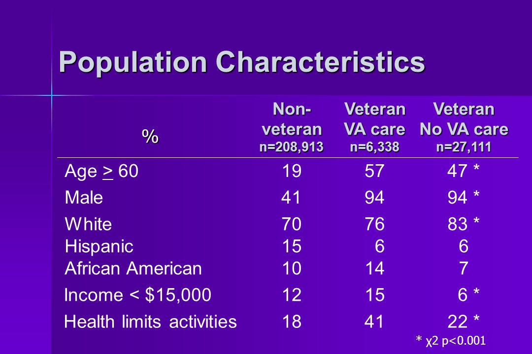 Population Characteristics % Non- veteran n=208,913 Veteran VA care n=6,338Veteran No VA care n=27,111 Age > 60 Male 19 41 57 94 47 * 94 * White Hispanic African American 70 15 10 76 6 14 83 * 6 7 Income < $15,0001215 6 * Health limits activities184122 * * χ2 p<0.001