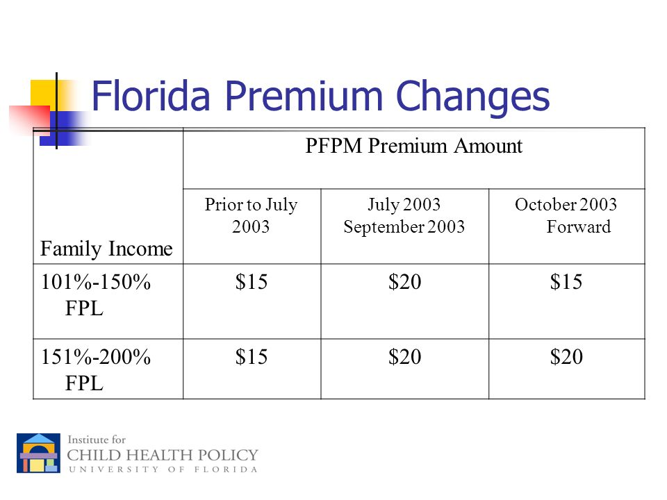 Florida Premium Changes Family Income PFPM Premium Amount Prior to July 2003 July 2003 September 2003 October 2003 Forward 101%-150% FPL $15$20$15 151%-200% FPL $15$20