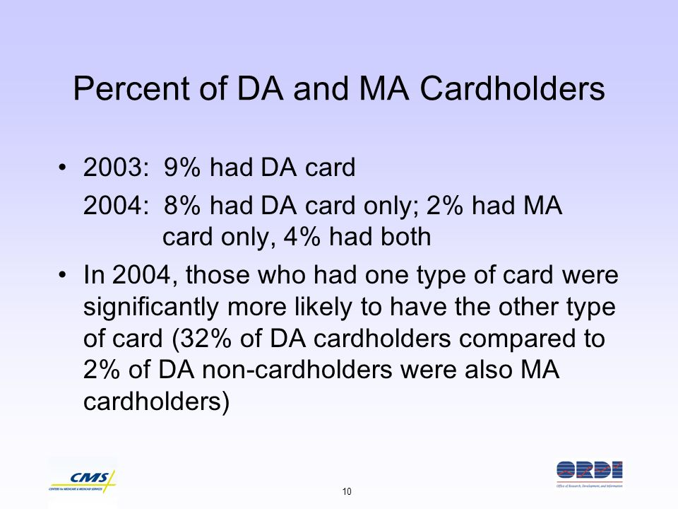 10 Percent of DA and MA Cardholders 2003: 9% had DA card 2004: 8% had DA card only; 2% had MA card only, 4% had both In 2004, those who had one type o