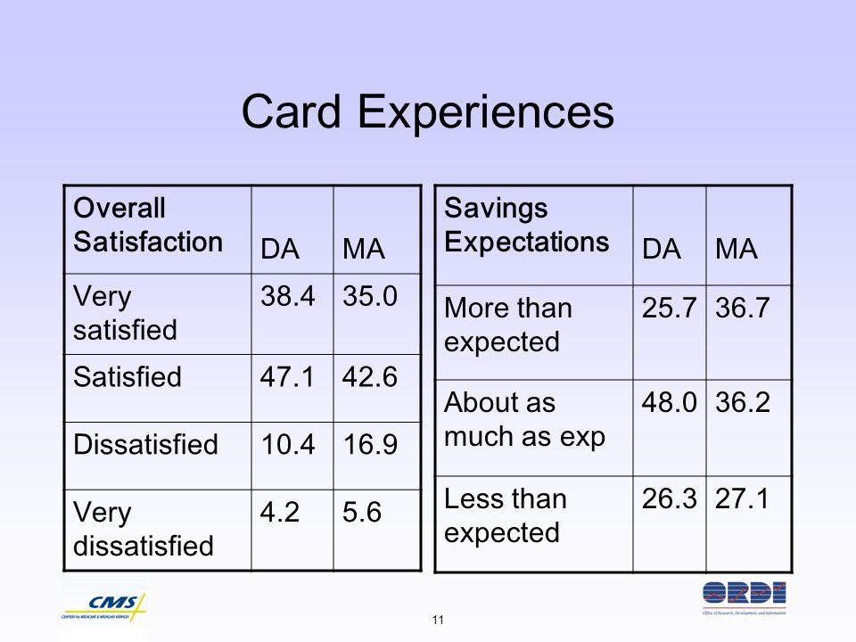 11 Card Experiences Overall Satisfaction DAMA Very satisfied 38.435.0 Satisfied47.142.6 Dissatisfied10.416.9 Very dissatisfied 4.25.6 Savings Expectat