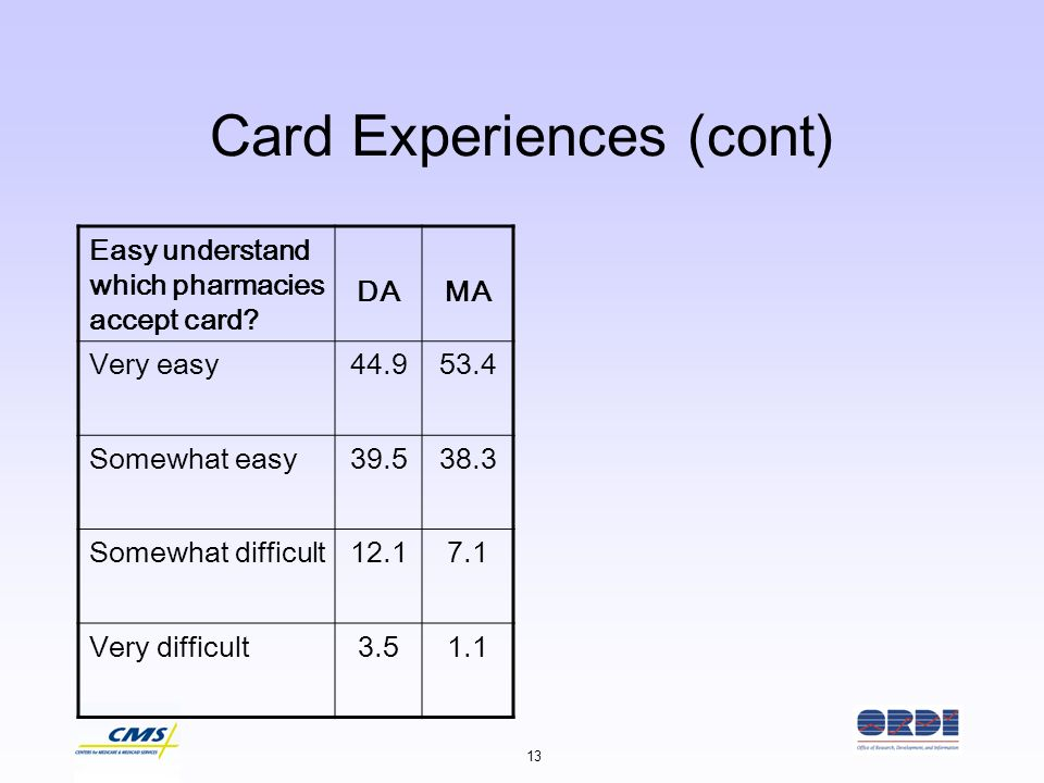 13 Card Experiences (cont) Easy understand which pharmacies accept card? DAMA Very easy44.953.4 Somewhat easy39.538.3 Somewhat difficult12.17.1 Very d