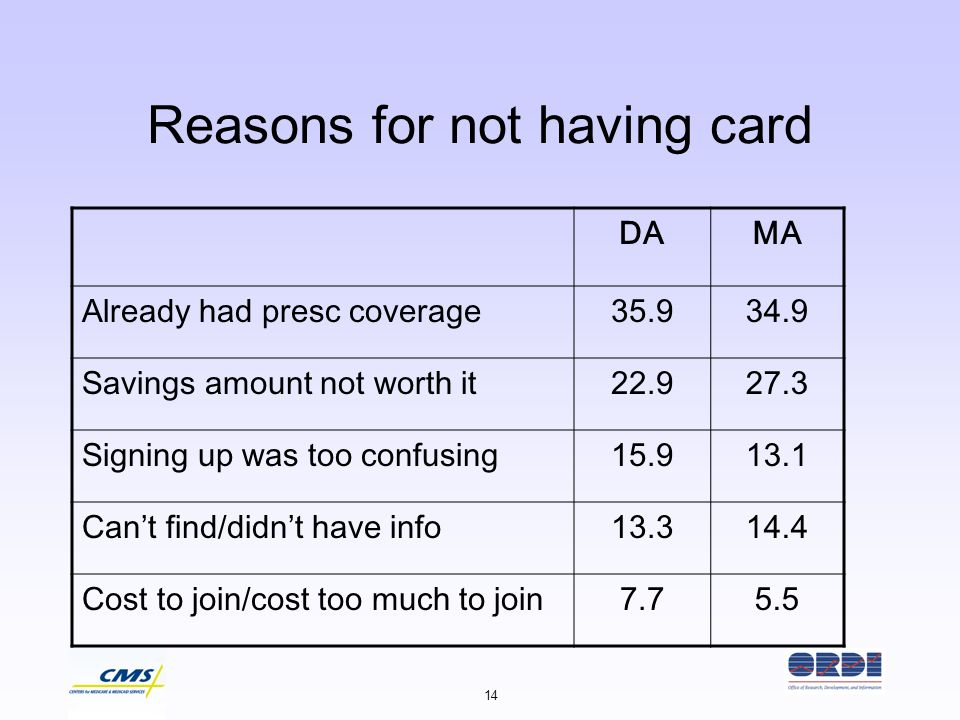 14 Reasons for not having card DAMA Already had presc coverage35.934.9 Savings amount not worth it22.927.3 Signing up was too confusing15.913.1 Cant f
