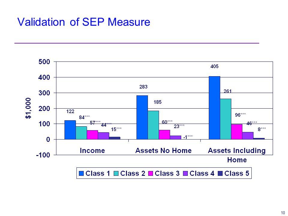 10 Validation of SEP Measure
