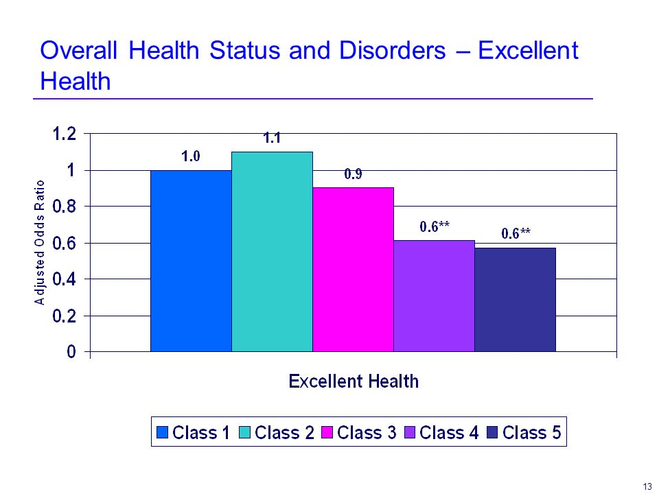 13 Overall Health Status and Disorders – Excellent Health