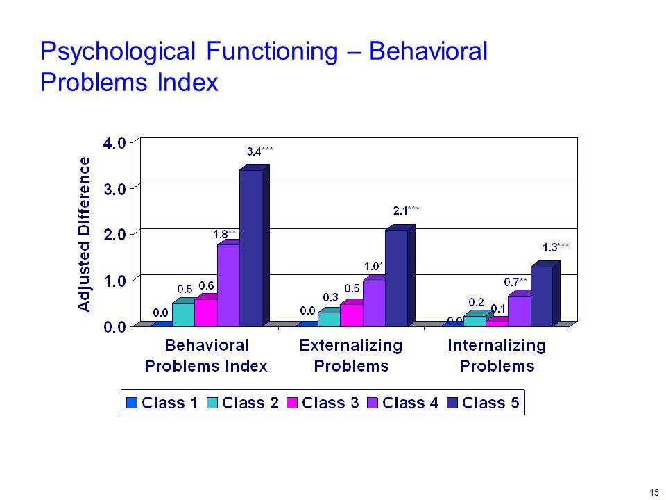 15 Psychological Functioning – Behavioral Problems Index