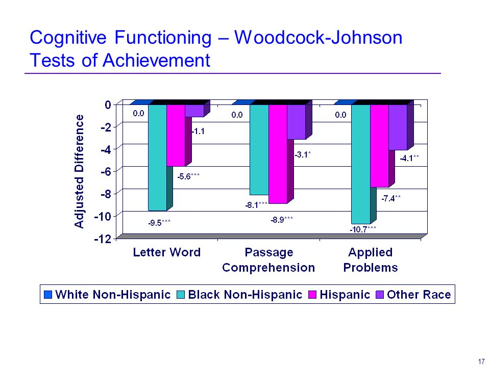 17 Cognitive Functioning – Woodcock-Johnson Tests of Achievement
