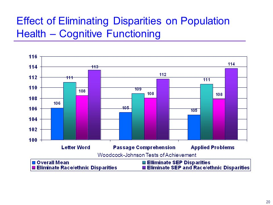 20 Effect of Eliminating Disparities on Population Health – Cognitive Functioning Woodcock-Johnson Tests of Achievement