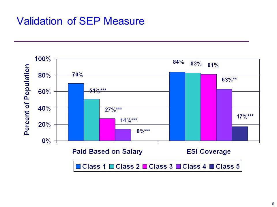8 Validation of SEP Measure