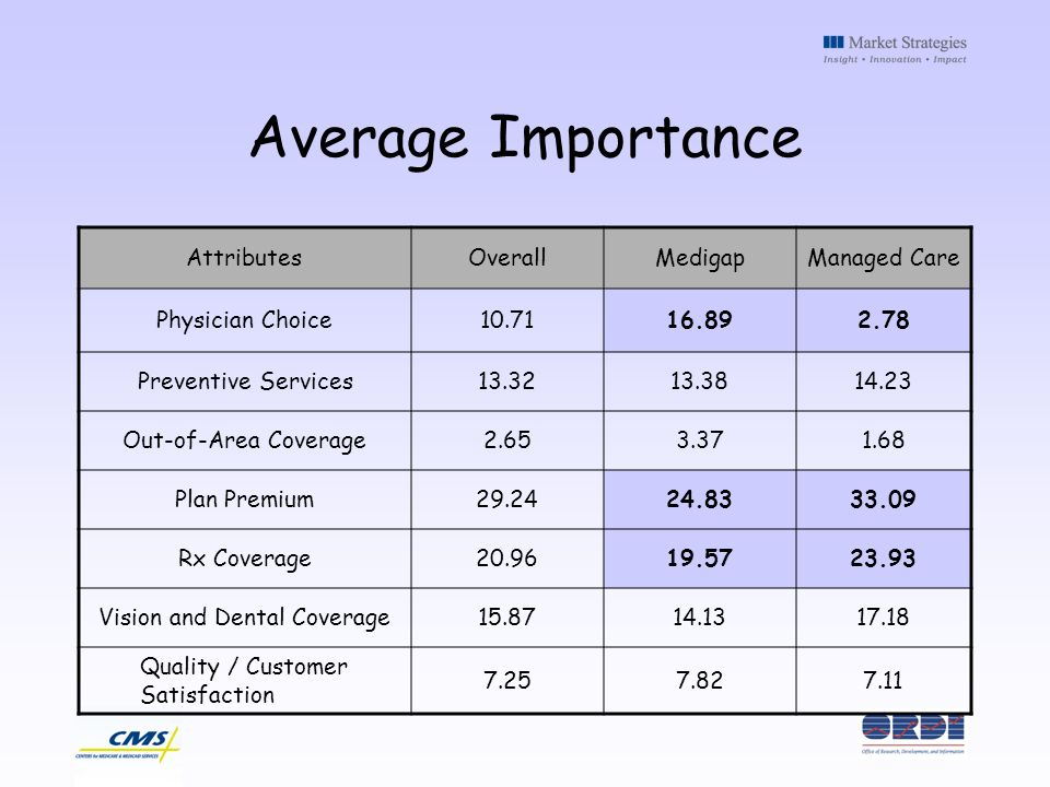 Average Importance AttributesOverallMedigapManaged Care Physician Choice10.7116.892.78 Preventive Services13.3213.3814.23 Out-of-Area Coverage2.653.371.68 Plan Premium29.2424.8333.09 Rx Coverage20.9619.5723.93 Vision and Dental Coverage15.8714.1317.18 Quality / Customer Satisfaction 7.257.827.11