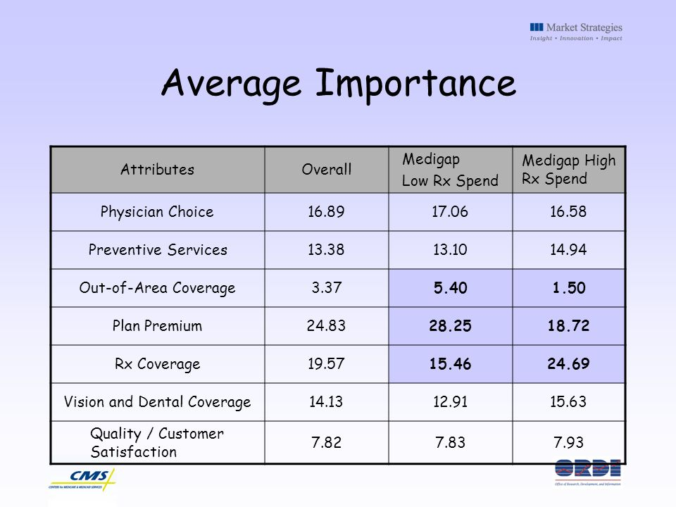 Average Importance AttributesOverall Medigap Low Rx Spend Medigap High Rx Spend Physician Choice16.8917.0616.58 Preventive Services13.3813.1014.94 Out-of-Area Coverage3.375.401.50 Plan Premium24.8328.2518.72 Rx Coverage19.5715.4624.69 Vision and Dental Coverage14.1312.9115.63 Quality / Customer Satisfaction 7.827.837.93