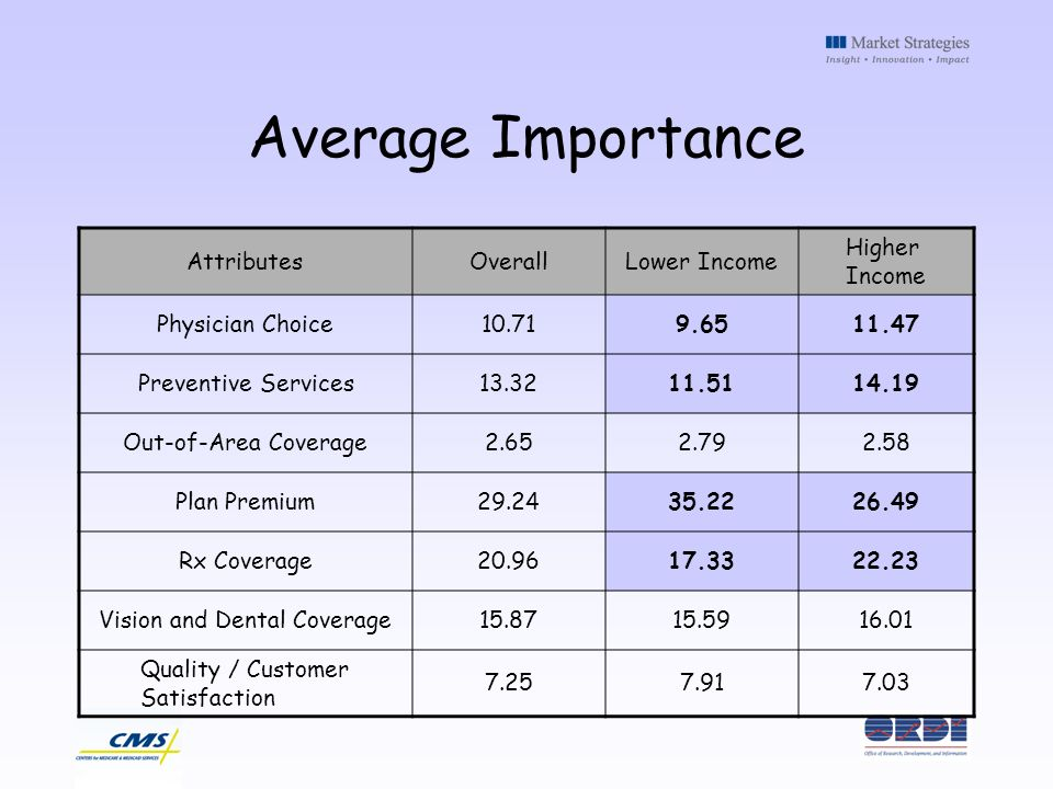 Average Importance AttributesOverallLower Income Higher Income Physician Choice10.719.6511.47 Preventive Services13.3211.5114.19 Out-of-Area Coverage2.652.792.58 Plan Premium29.2435.2226.49 Rx Coverage20.9617.3322.23 Vision and Dental Coverage15.8715.5916.01 Quality / Customer Satisfaction 7.257.917.03