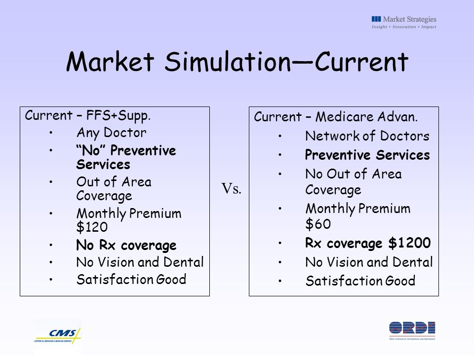 Market SimulationCurrent Current – FFS+Supp. Any Doctor No Preventive Services Out of Area Coverage Monthly Premium $120 No Rx coverage No Vision and
