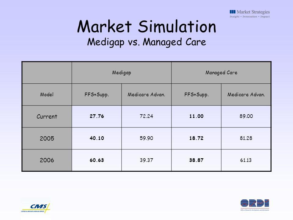 Market Simulation Medigap vs. Managed Care MedigapManaged Care ModelFFS+Supp.Medicare Advan.FFS+Supp.Medicare Advan. Current 27.7672.2411.0089.00 2005