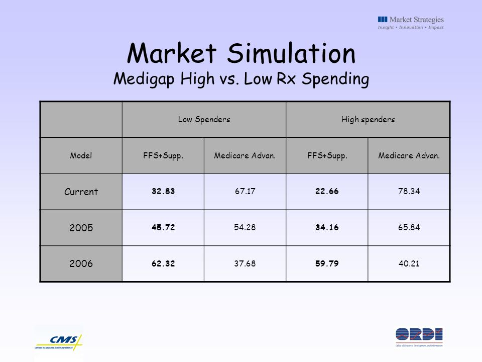 Market Simulation Medigap High vs. Low Rx Spending Low SpendersHigh spenders ModelFFS+Supp.Medicare Advan.FFS+Supp.Medicare Advan. Current 32.8367.172