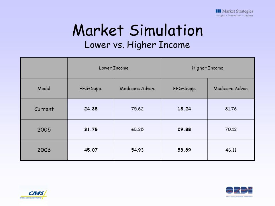Market Simulation Lower vs. Higher Income Lower IncomeHigher Income ModelFFS+Supp.Medicare Advan.FFS+Supp.Medicare Advan. Current 24.3875.6218.2481.76