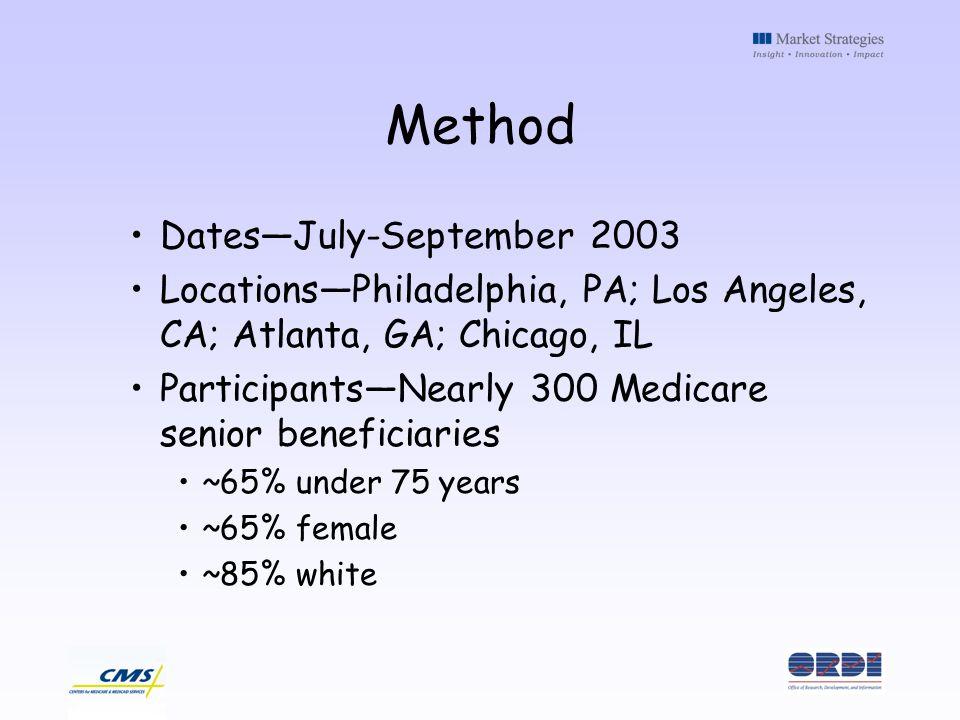 Method DatesJuly-September 2003 LocationsPhiladelphia, PA; Los Angeles, CA; Atlanta, GA; Chicago, IL ParticipantsNearly 300 Medicare senior beneficiar