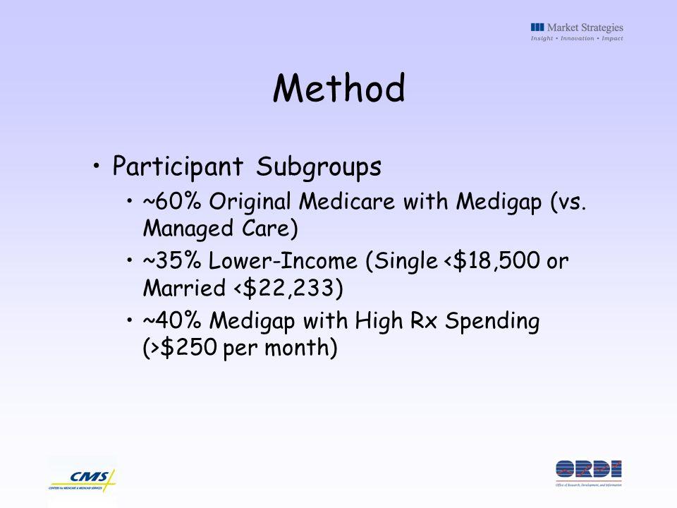 Method Participant Subgroups ~60% Original Medicare with Medigap (vs. Managed Care) ~35% Lower-Income (Single <$18,500 or Married <$22,233) ~40% Medig