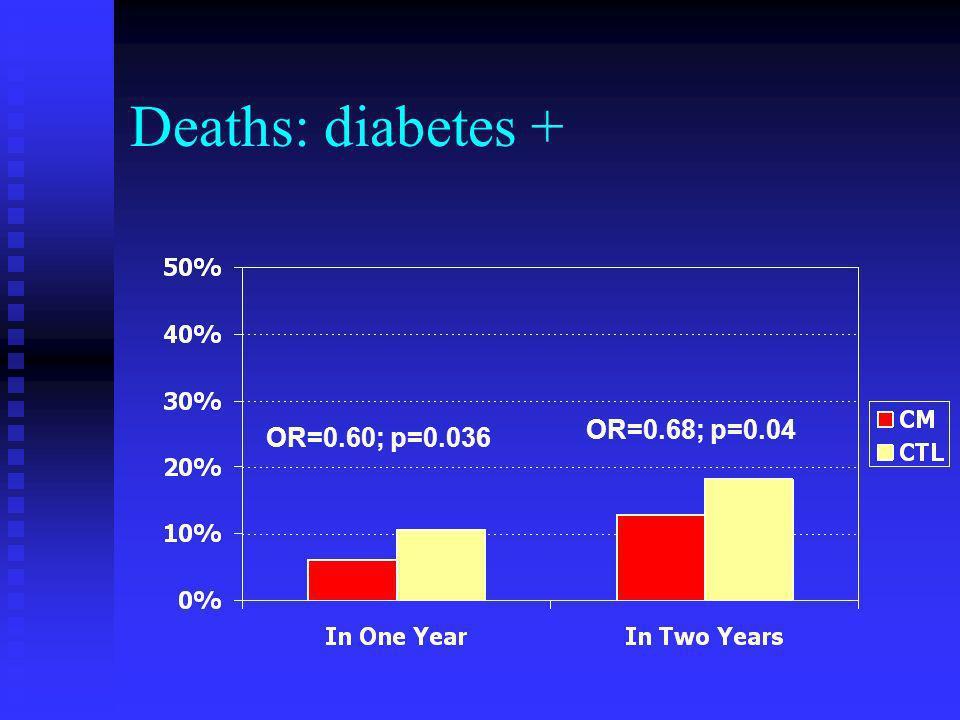 Deaths: diabetes + OR=0.60; p=0.036 OR=0.68; p=0.04