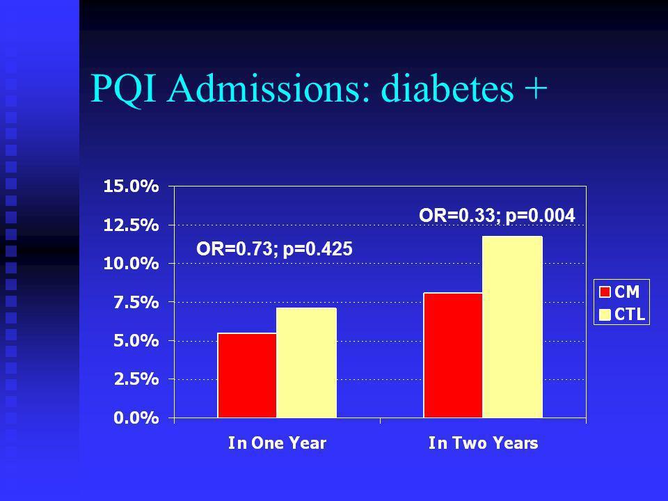 PQI Admissions: diabetes + OR=0.73; p=0.425 OR=0.33; p=0.004