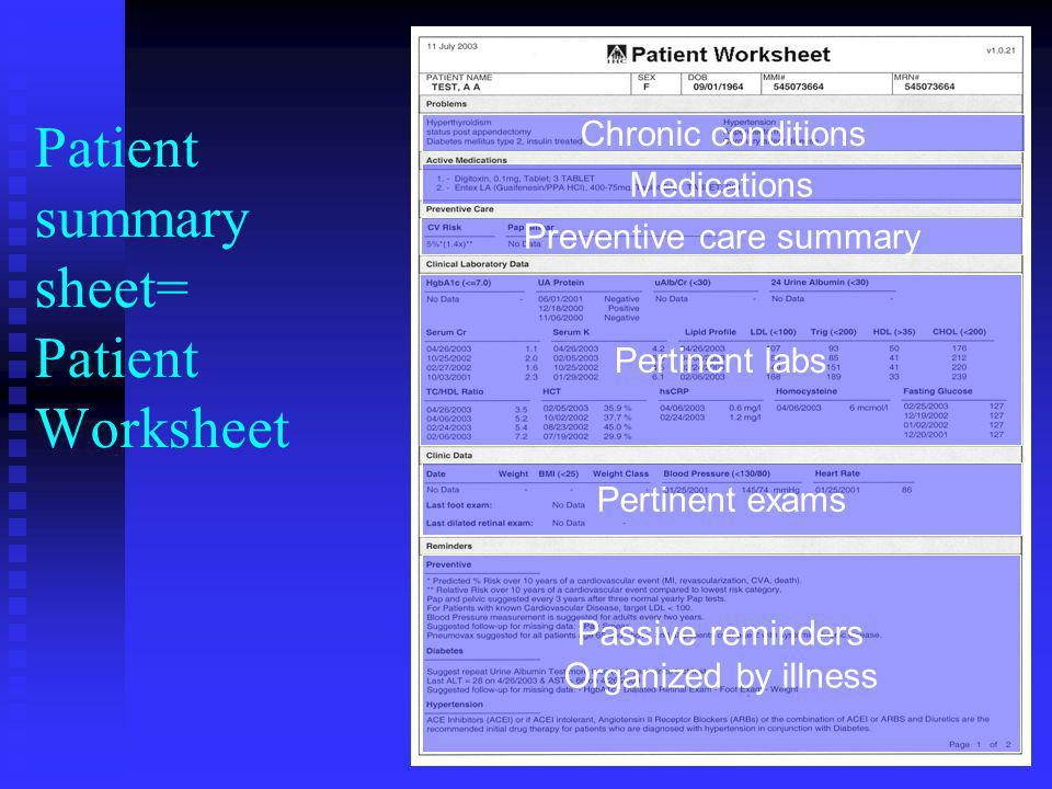 Patient summary sheet= Patient Worksheet Pertinent labs Preventive care summary Medications Chronic conditions Pertinent exams Passive reminders Organized by illness