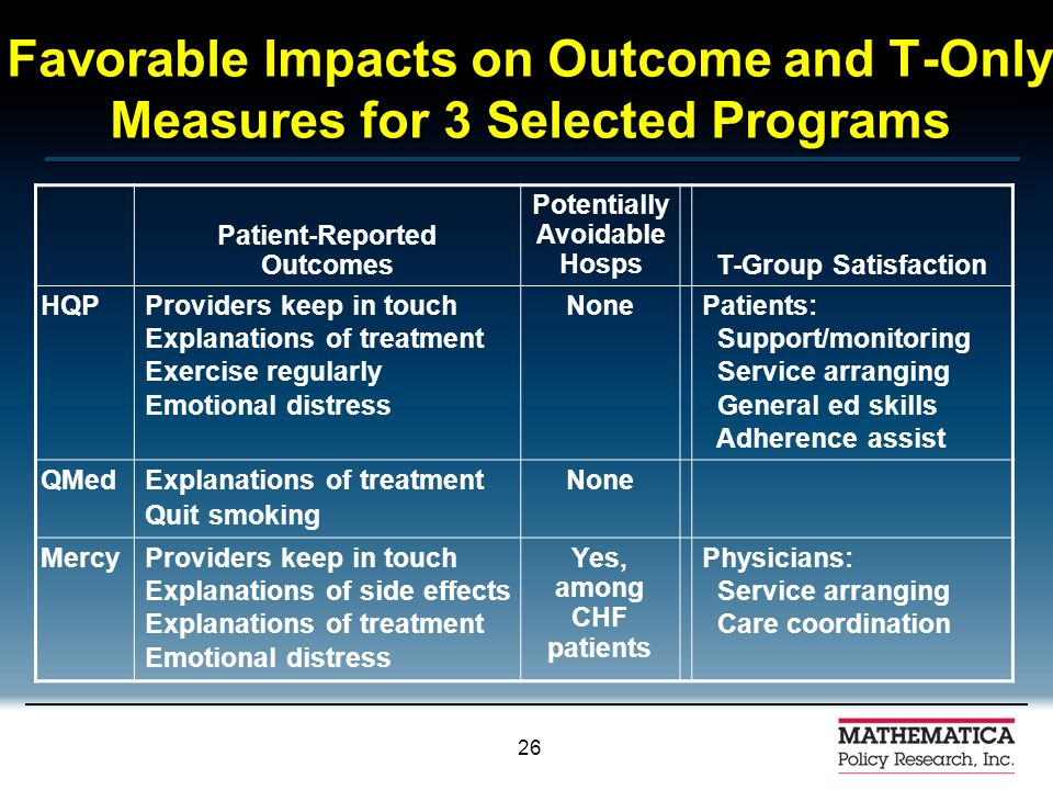 25 Favorable Impacts on Process Measures for the 3 Selected Programs Receipt of Health Education Clinical Preventive Services HQPAll 5 topicsHgbA1c QMedDietNone MercyAll 5 topics Urine protein
