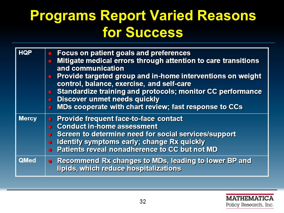 31 Programs Excel in Different Domains DomainsHQPMercyQMed Staffing Program215 Conducting Initial Assessment135 Identifying Problems & Planning Care 314 Educating Patients114 Improving Coord.