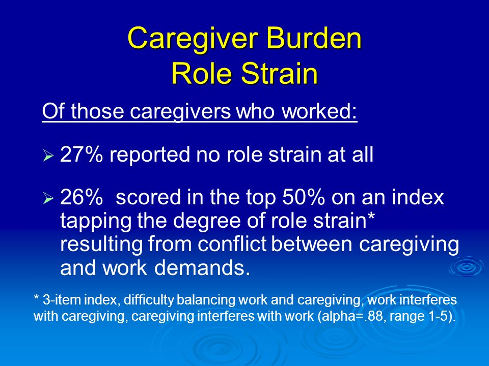 Of those caregivers who worked: 27% reported no role strain at all 26% scored in the top 50% on an index tapping the degree of role strain* resulting from conflict between caregiving and work demands.