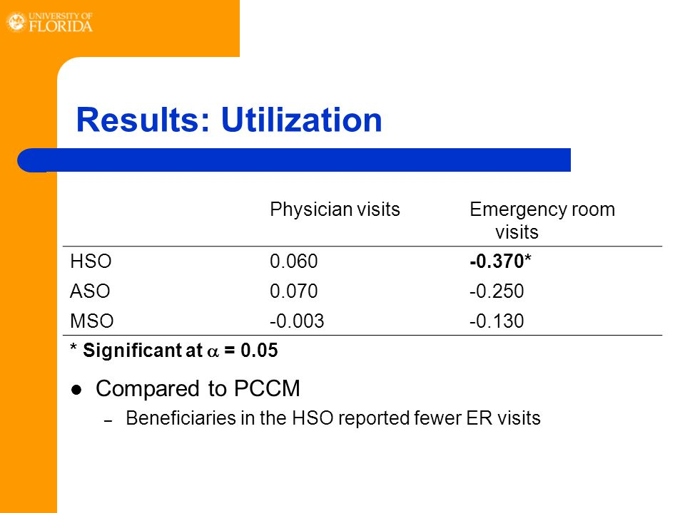 Results: Utilization Compared to PCCM – Beneficiaries in the HSO reported fewer ER visits Physician visitsEmergency room visits HSO0.060-0.370* ASO0.070-0.250 MSO-0.003-0.130 * Significant at = 0.05