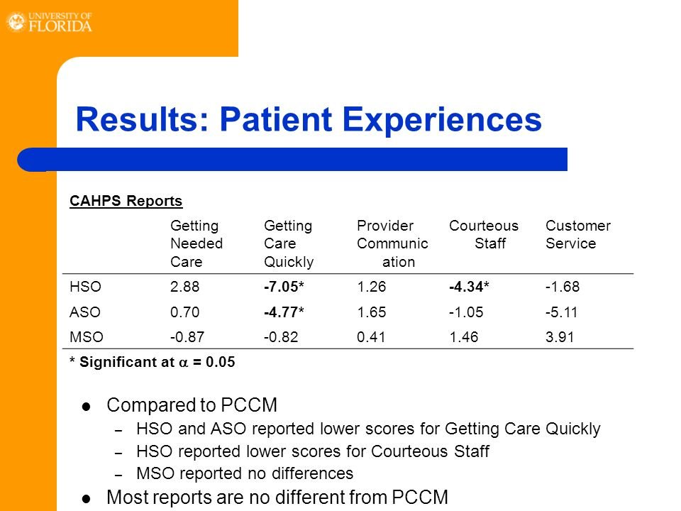 Results: Patient Experiences Compared to PCCM – HSO and ASO reported lower scores for Getting Care Quickly – HSO reported lower scores for Courteous Staff – MSO reported no differences Most reports are no different from PCCM CAHPS Reports Getting Needed Care Getting Care Quickly Provider Communic ation Courteous Staff Customer Service HSO2.88-7.05*1.26-4.34*-1.68 ASO0.70-4.77*1.65-1.05-5.11 MSO-0.87-0.820.411.463.91 * Significant at = 0.05
