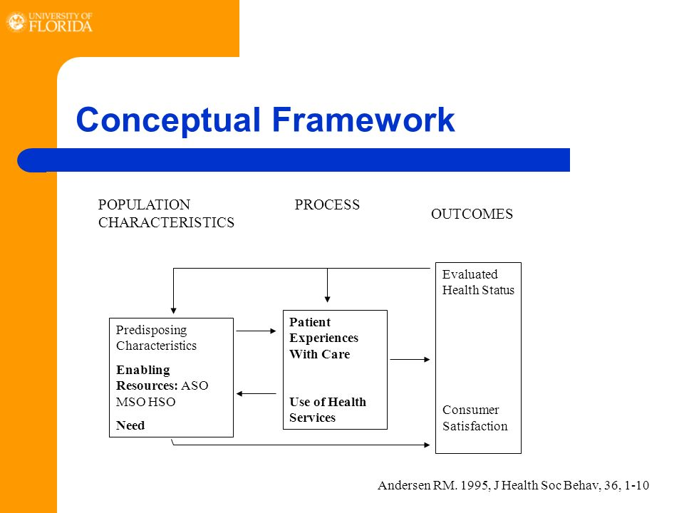 Conceptual Framework POPULATION CHARACTERISTICS Predisposing Characteristics Enabling Resources: ASO MSO HSO Need PROCESS Patient Experiences With Care Use of Health Services OUTCOMES Evaluated Health Status Consumer Satisfaction Andersen RM.