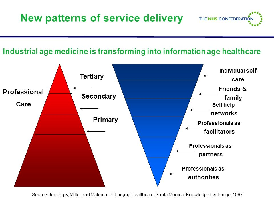 Other changes in healthcare delivery Patient centred and consumer driven Growth in chronic disease means a need for co-ordination and integration between traditional interfaces Safety and Healthcare acquired infection Systemisation More multi-professional teams More of a population focus