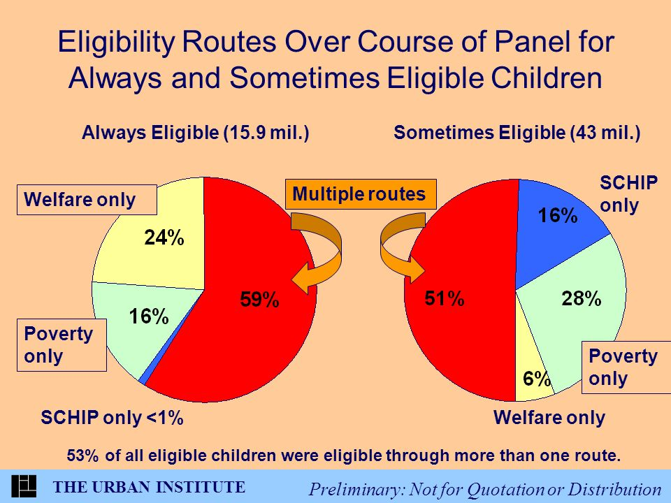 THE URBAN INSTITUTE Preliminary: Not for Quotation or Distribution Eligibility Routes Over Course of Panel for Always and Sometimes Eligible Children Always Eligible (15.9 mil.)Sometimes Eligible (43 mil.) 53% of all eligible children were eligible through more than one route.