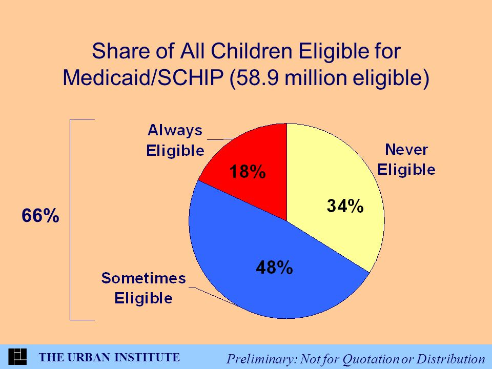 THE URBAN INSTITUTE Preliminary: Not for Quotation or Distribution Share of All Children Eligible for Medicaid/SCHIP (58.9 million eligible) 66%