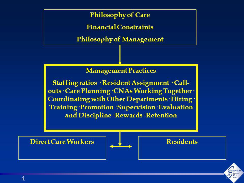 55 Research Questions l How do organizational factors (human resources practices, staffing and scheduling patterns, participation in decision-making) and leadership shape care practices, teamwork and workplace relationships in nursing homes.
