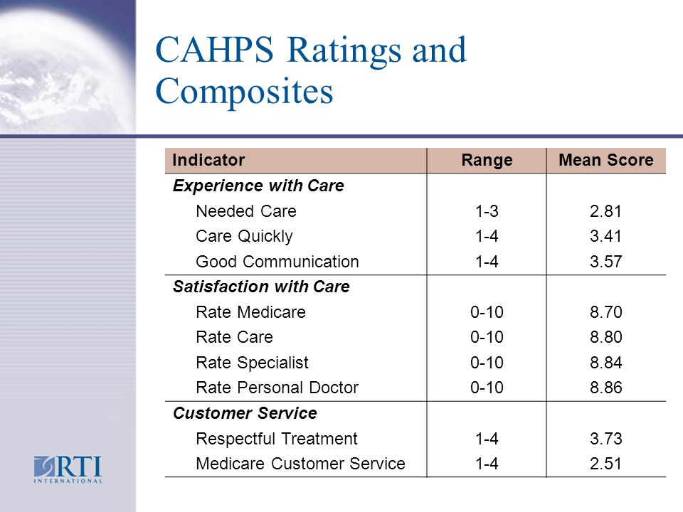 CAHPS Ratings and Composites IndicatorRangeMean Score Experience with Care Needed Care1-32.81 Care Quickly1-43.41 Good Communication1-43.57 Satisfaction with Care Rate Medicare0-108.70 Rate Care0-108.80 Rate Specialist0-108.84 Rate Personal Doctor0-108.86 Customer Service Respectful Treatment1-43.73 Medicare Customer Service1-42.51