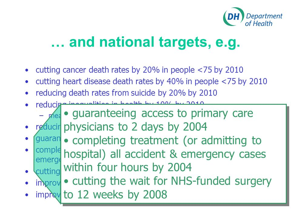 … and national targets, e.g. cutting cancer death rates by 20% in people <75 by 2010 cutting heart disease death rates by 40% in people <75 by 2010 re