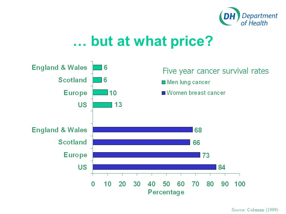… but at what price? Source: Coleman (1999) Five year cancer survival rates
