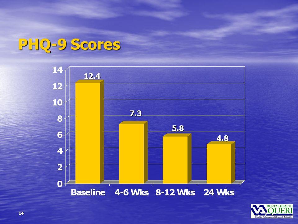 14 PHQ-9 Scores 12.4 4.8 5.8 7.3