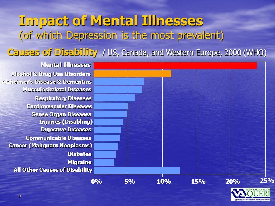4 Depression: Elephant in the primary care exam room